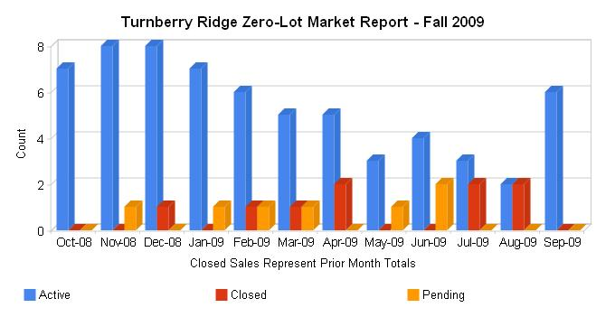 Turnberry Ridge Real Estate Update - ZeroLots - Fall 2009