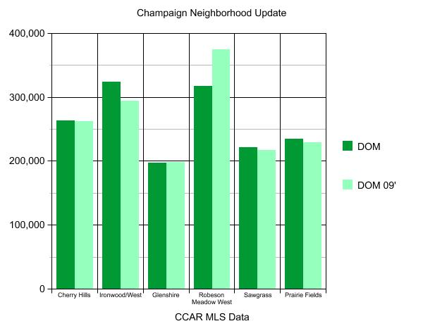 Champaign and Savoy Average Home Sale Prices