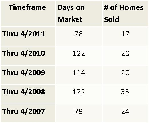Champaign Luxury Home Market Report
