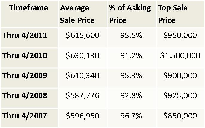 Champaign luxury homes average sale price