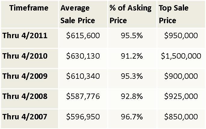 Champaign luxury homes average sale price