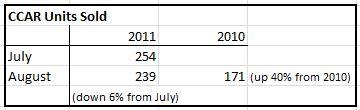 August 2011 Market Report