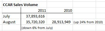 August 2011 Champaign Home Sales Volume