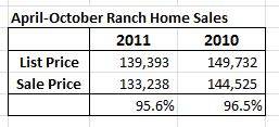 Ranch Home Sales Data in Champaign
