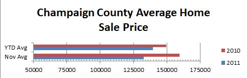 Champaign Average Home Price