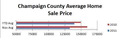 Champaign Average Home Price