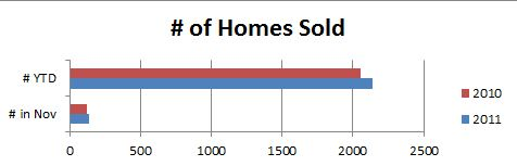 Homes Sold in Champaign