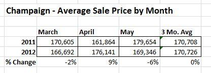 Champaign Homes Average Sale Price