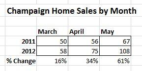 Champaign Homes Sales Comparison