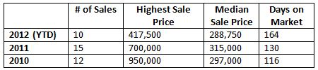 Lincolnshire Fields Home Sales Info