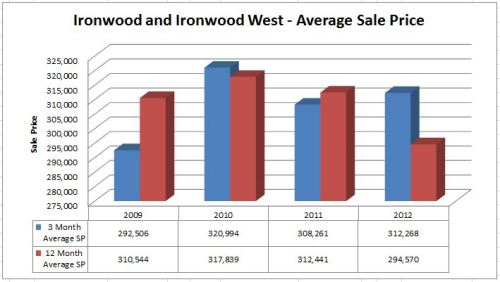 Ironwood Subdivision Average Sale Price
