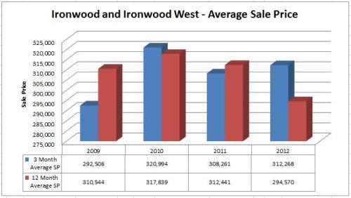 Ironwood Subdivision Average Sale Price