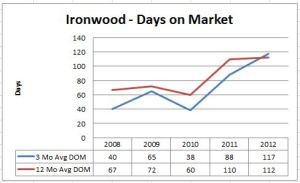 Ironwood Home Sales - Days on Market