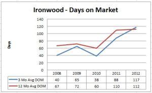 Ironwood Home Sales - Days on Market