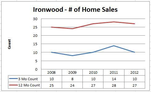 Number of Homes Sold in Ironwood and Ironwood West