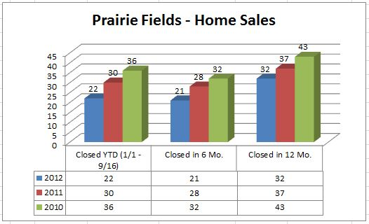 Prairie Fields - Home Sales 2012