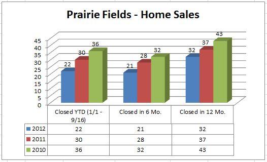Prairie Fields - Home Sales 2012
