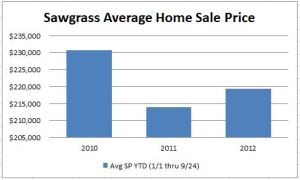 Sawgrass Average Sale Price