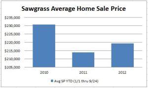 Sawgrass Average Sale Price
