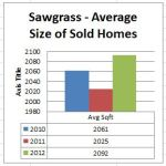 Sawgrass - Average Size of Sold Homes