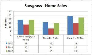 Sawgrass Closed Home Sales