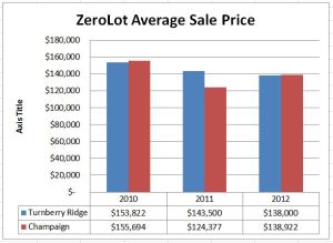 Average Sale Price of Turnberry Ridge Zerolot homes