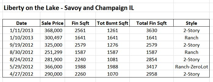 Liberty on the Lake Home Sales - Savoy and Champaign