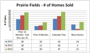 Home Sales in Prairie Fields Savoy IL