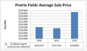 Average Home Sale Price in Prairie Fields Savoy IL