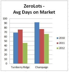 turnberry zerolots avg days on market