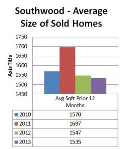 Southwood - Average Home Size