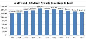 Average Sale Price Graph - Southwood