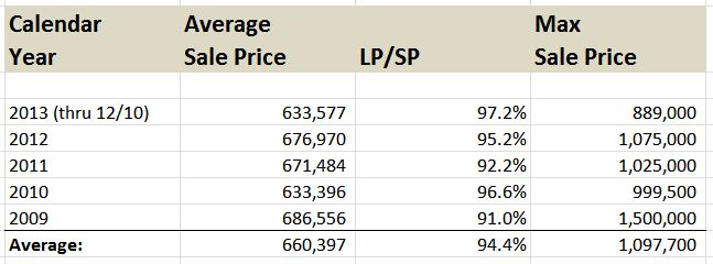Champaign Luxury Home Sales Average Price