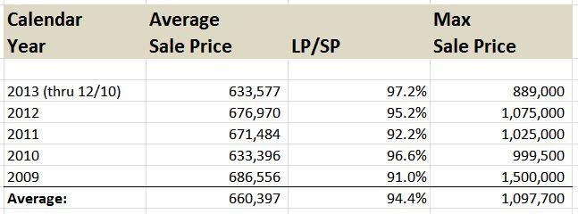 Champaign Luxury Home Sales Average Price