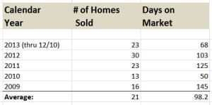 Champaign Luxury Home Sales DOM