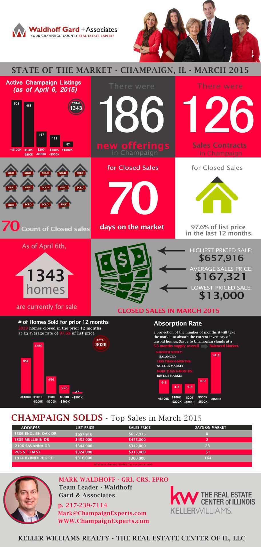 Home Sale info - Champaign IL March 2015