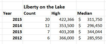 Liberty on the Lake Home Sale Info September 2015