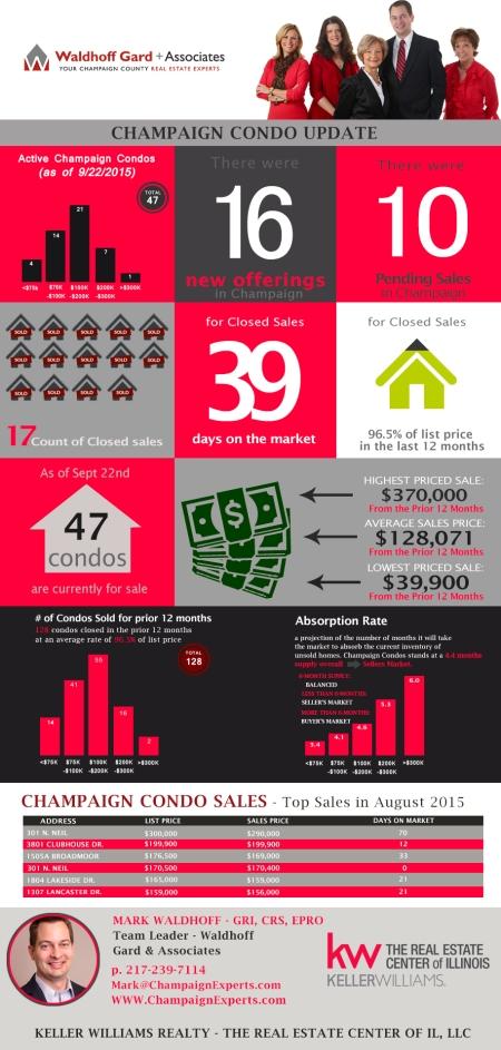 Champaign Condo sales infographic