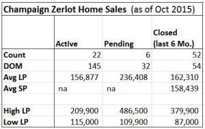 Champaign Zerolot Home Sale Info