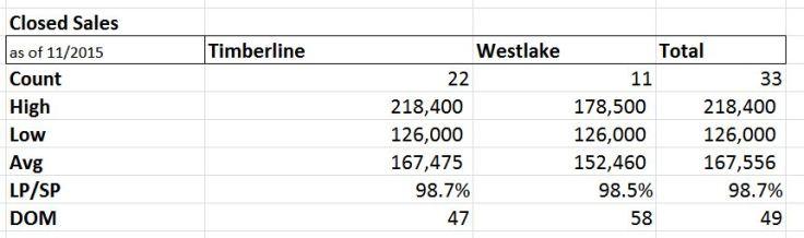 Average Sale Price - Timberline and Westlake