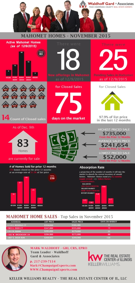 Mahomet Home Sales Infographic