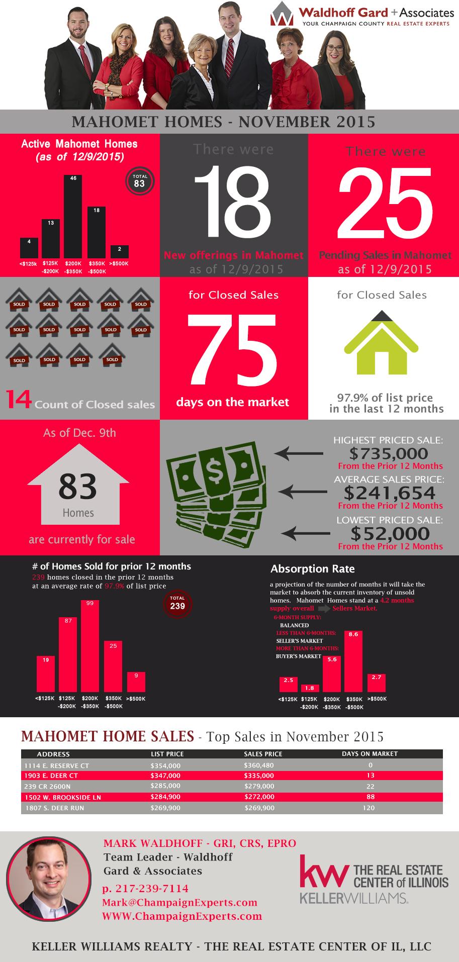 Mahomet Home Sales Infographic