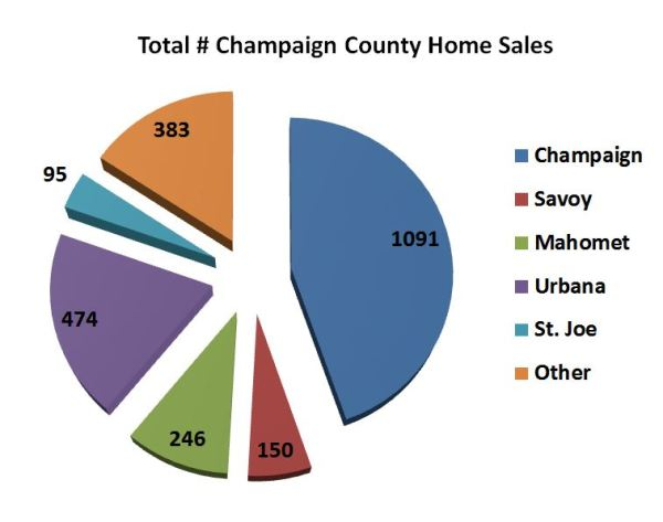 Champaign County Number of Home Sales 2015