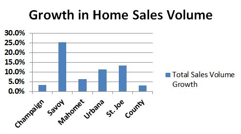 Growth in Home Sales Volume