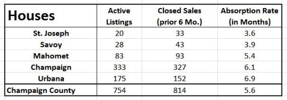 Champaign Home Sales - Months of Supply