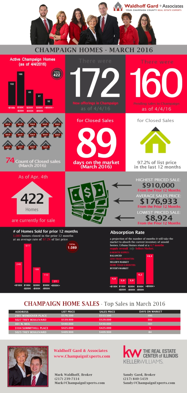 Champaign Homes Sales Infographic- Apr 2016.jpg