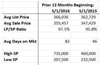 Robeson Meadows West 2016 Real Estate Update