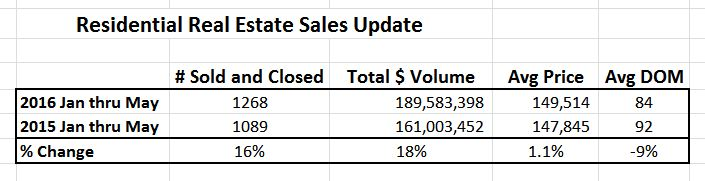 June YTD - Champaign Home Sales Update