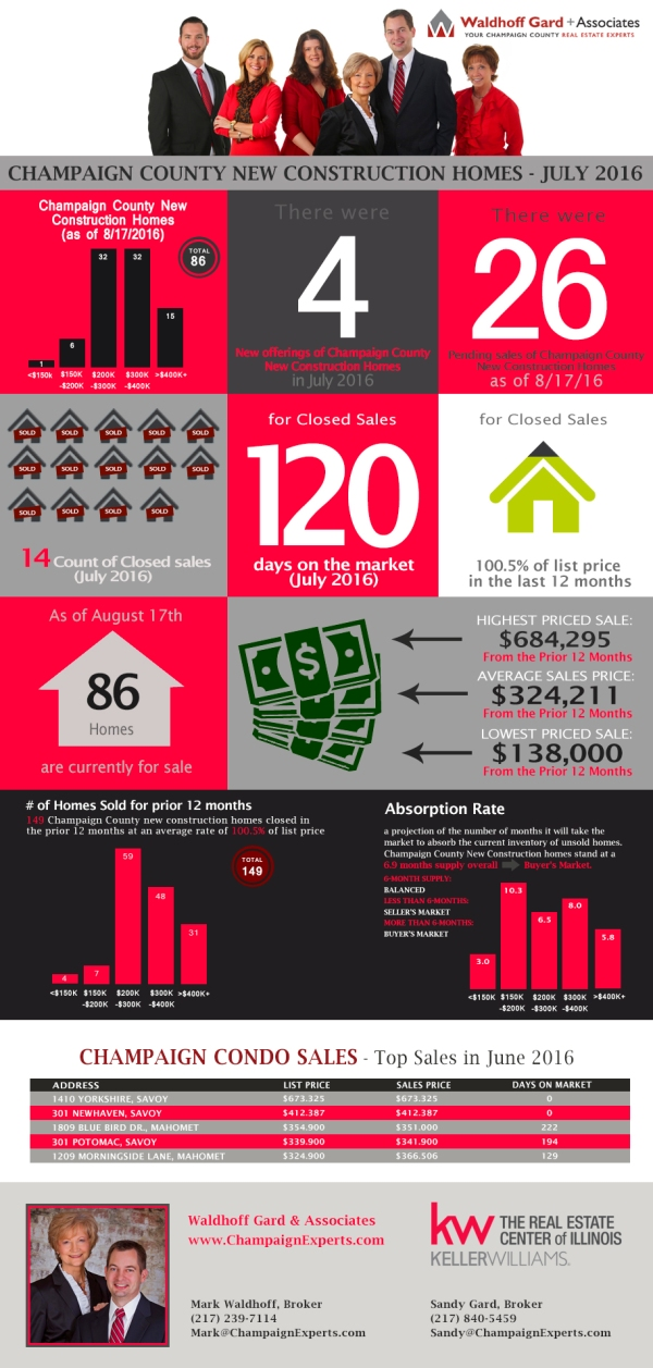 Infographic on Champaign New Construction Sales