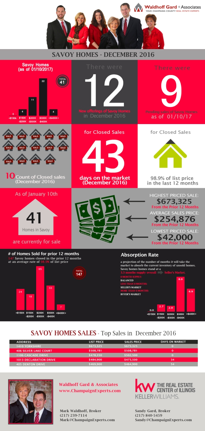 savoy-home-sales-infographic-average-sale-price